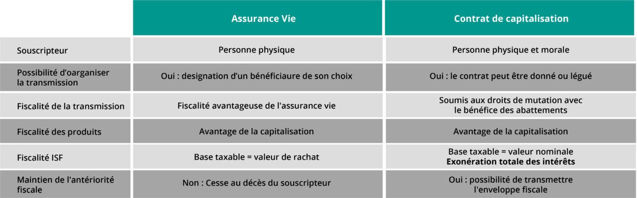 Difference entre contrat de capitalisation et assurance vie