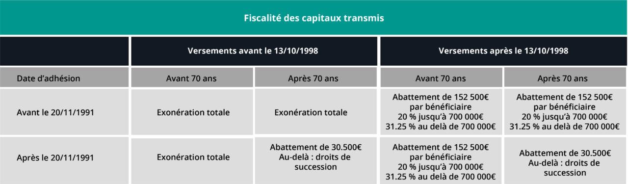 Fiscalité assurance vie décès